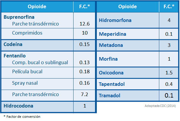 Codeina tiene efectos secundarios